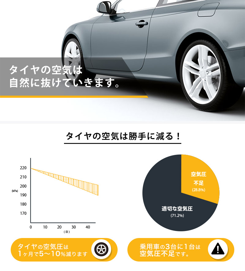 The air of the tires of the car is decreasing rapidly! 1